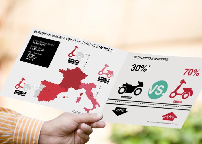 Diseño de dossier de producto para calefactor de motos